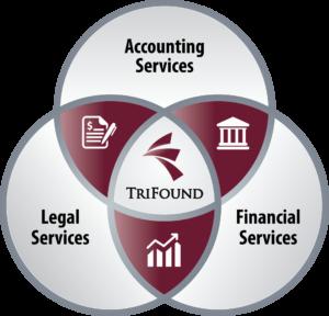 TriFound_logo